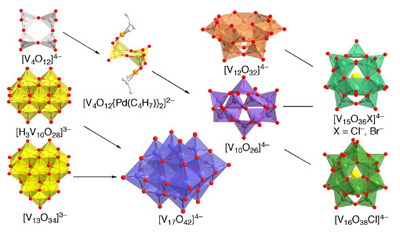 Synthesis and Properties of Metal Oxide Cluster