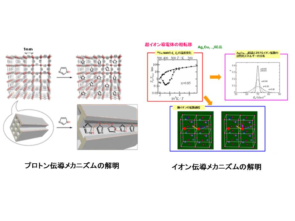 Local Structure Analysis of High Electrical Conductive Materials