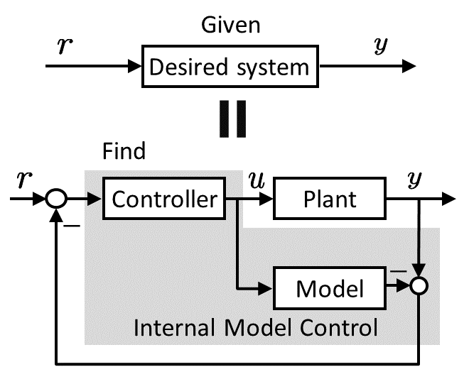 Construction of JIT adaptive internal model control by unraveling the triplet structure of the model, control, and performance